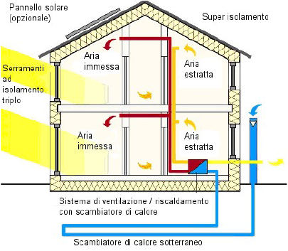 casa-in-legno-schema